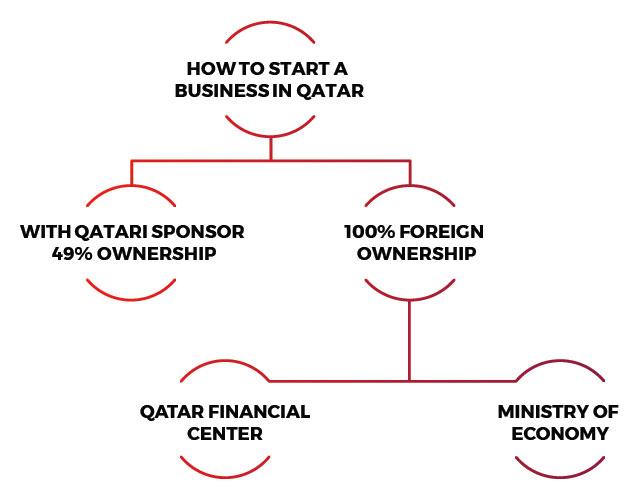 How to Start a Business in Qatar?